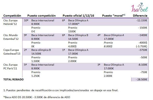 tabla-beca_premios